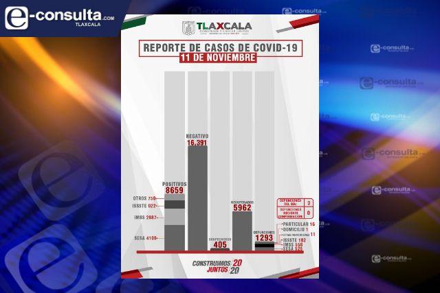 Confirma SESA 3 defunciones más y 17 casos positivos en Tlaxcala de Covid-19