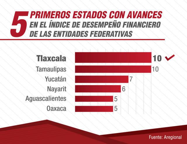 Tlaxcala, entidad que más avanza del país en el manejo de recursos públicos