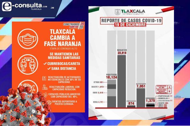Alarmante el aumento de casos positivos de Covid en Tlaxcala, ya son 10,124