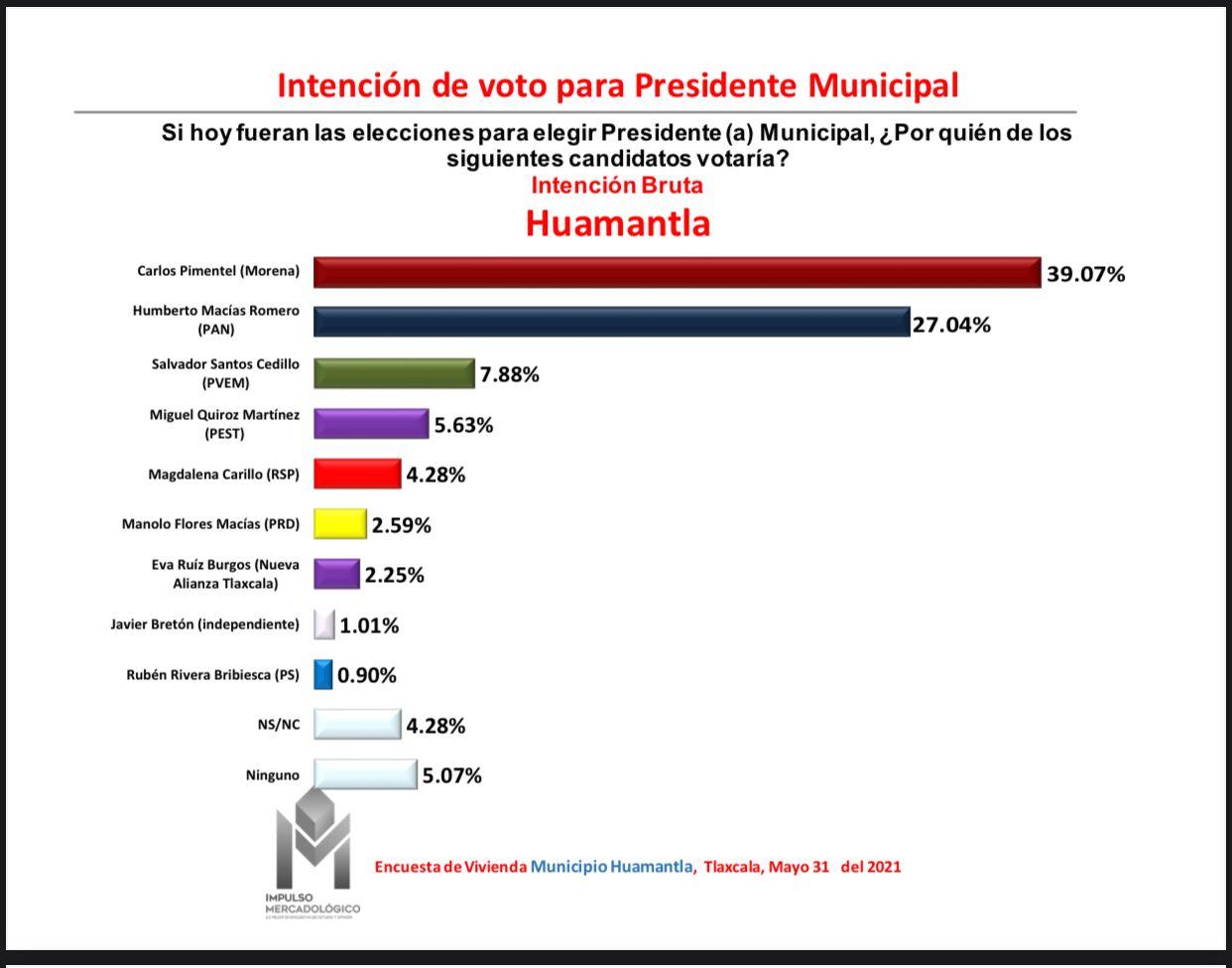 En Tlaxcala, municipios más importantes se los llevaría Morena