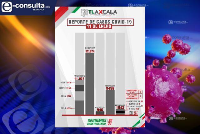 Confirma SESA 9 defunciones y 97 casos positivos en Tlaxcala de Covid-19