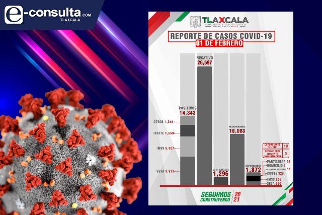 Tlaxcala supera los 14 mil infectados y a punto de llegar a 2 mil muertos por Covid-19