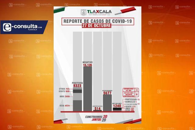 Siguen aumentando; ya son 8323 positivos y 1240 muertes por Covid-19 en Tlaxcala