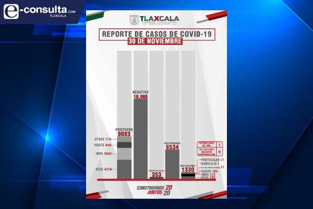 Tlaxcala supera los 9 mil casos positivos de Covid-19 y suman 1330 fallecidos