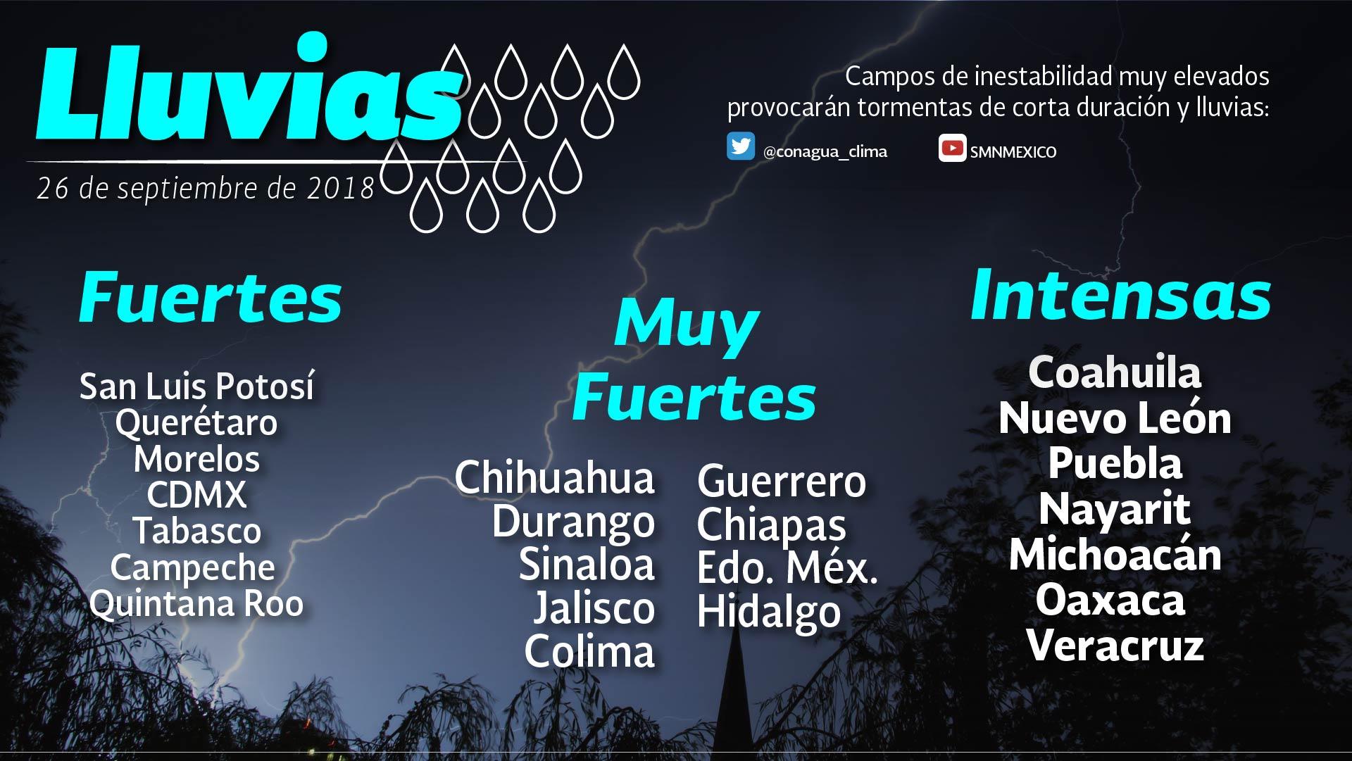 Prevén tormentas intensas en Coahuila, Puebla, Nayarit y Veracruz