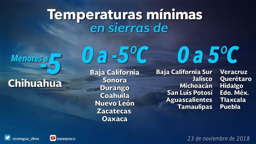 Se prevén condiciones meteorológicas estables para Tlaxcala