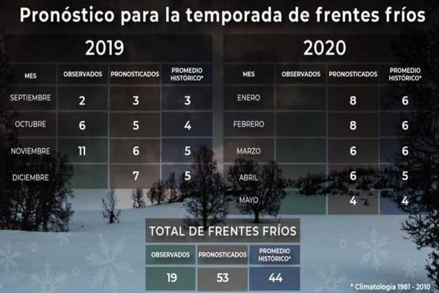 Se pronostican heladas en Tlaxcala el fin de semana