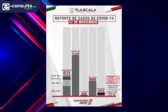 Confirma SESA  4 defunciones y 18 casos positivos en Tlaxcala de Covid-19