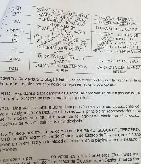 El ITE pretende dejar sin diputados pluris al PRI, PVEM y MC