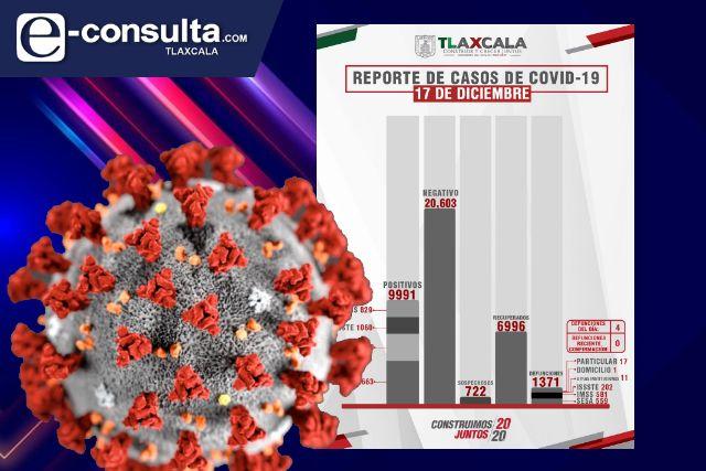 Confirma SESA 4 defunciones más y 65 casos positivos de Covid en Tlaxcala