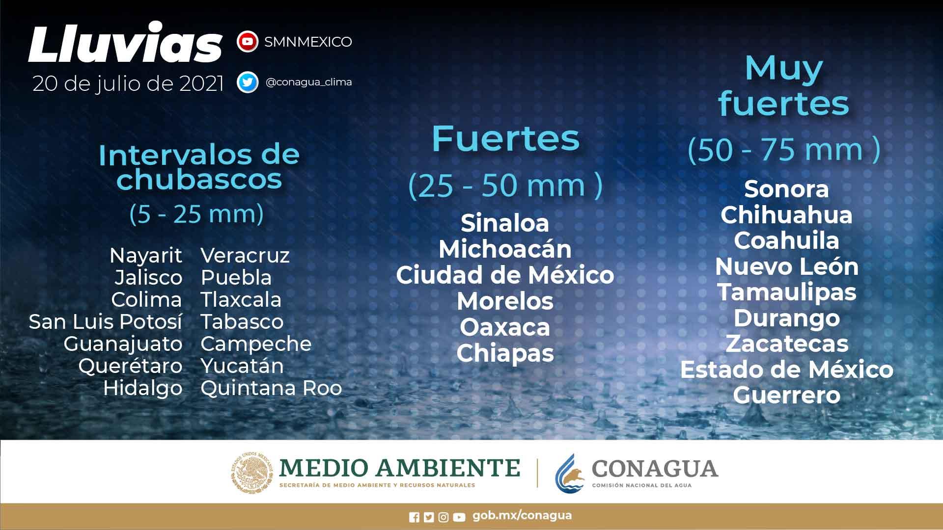 Continúa el pronóstico de lluvias para Tlaxcala esta semana