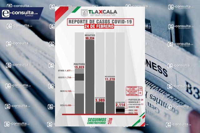 Tlaxcala suma casi 16 mil infectados y más de 2 mil 100 han muerto por Covid-19