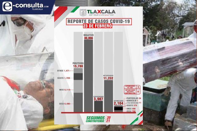 Confirma SESA  5 defunciones más y 29 casos positivos en Tlaxcala de Covid-19