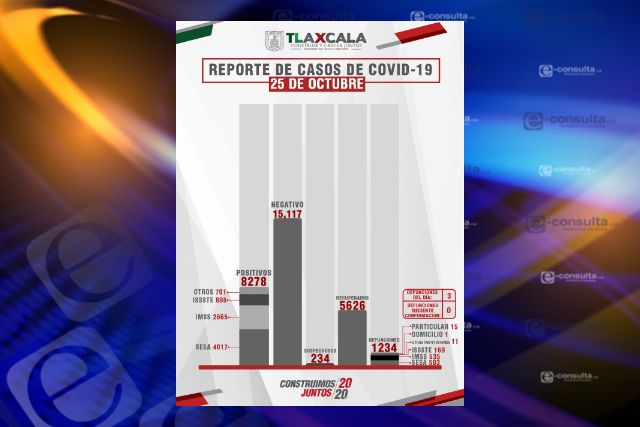 Confirma SESA  3 defunciones y 23 casos positivos en Tlaxcala de Covid-19