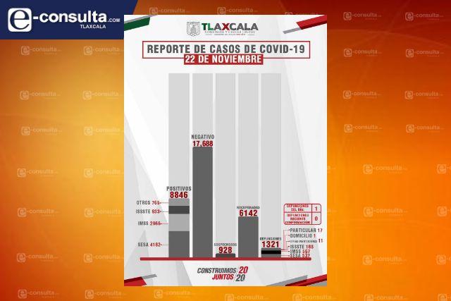 Confirma SESA 1 defunción y 18 casos positivos en Tlaxcala de Covid-19