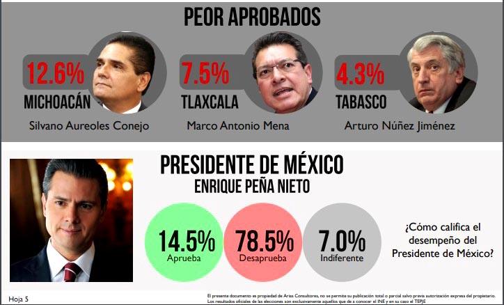 Tlaxcala tiene el segundo gobernador peor evaluado