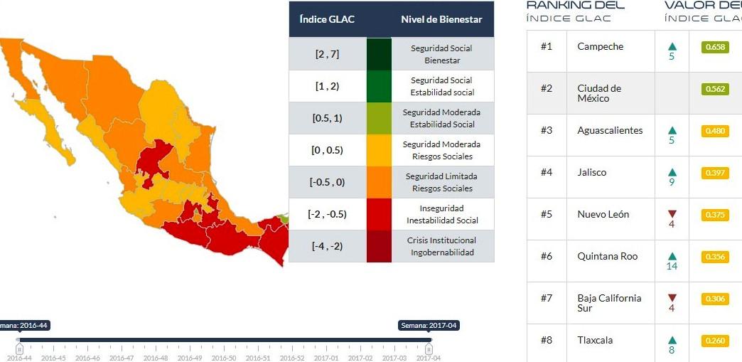Repuntan asesinatos pero mejora nivel de bienestar en Tlaxcala