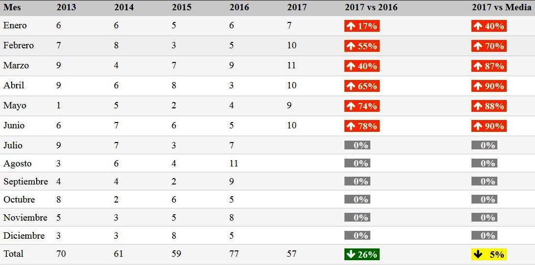 En ascenso homicidios, crecen 78 por ciento en primer semestre de 2017