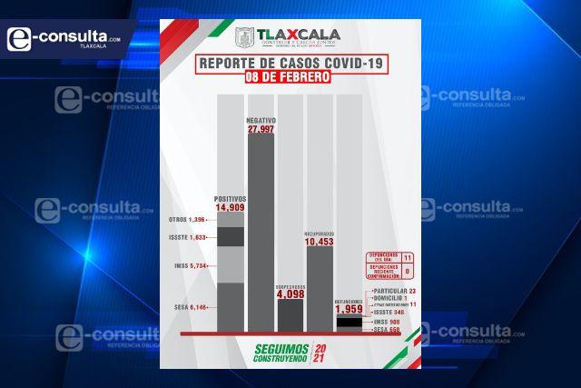 Confirma SESA  11 defunciones y 76 casos positivos en Tlaxcala de Covid-19