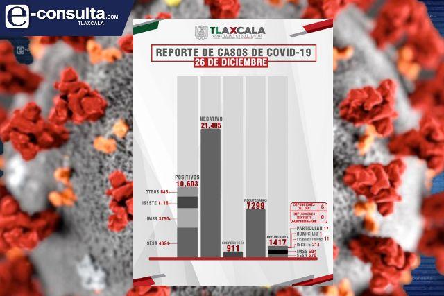 Confirma SESA 6 defunciones más y 52 casos positivos en Tlaxcala de Covid-19