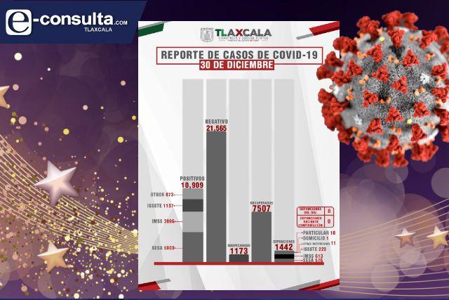 Fallecen 8 personas y se infectan 52 más de Covid en Tlaxcala