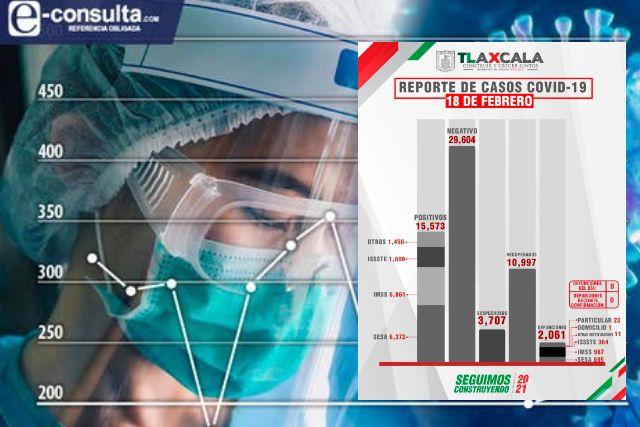 Confirma SESA 8 defunciones y 53 casos positivos en Tlaxcala de Covid-19