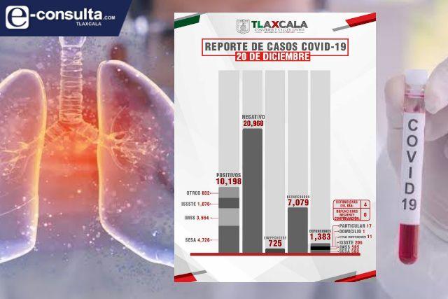 Confirma SESA 71 casos positivos nuevos y 4 fallecidos en Tlaxcala de Covid-19