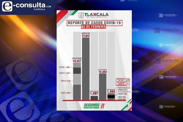 Continúan muriendo en Tlaxcala por Covid-19, ya superan los 1 mil 800