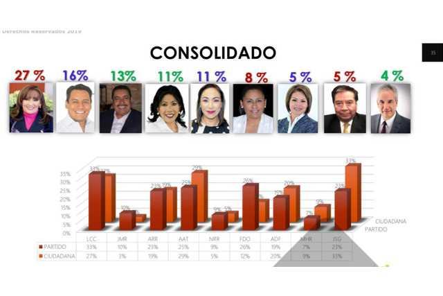 Preferencias electorales para Lorena, Anabel y El Saga rumbo al 2021