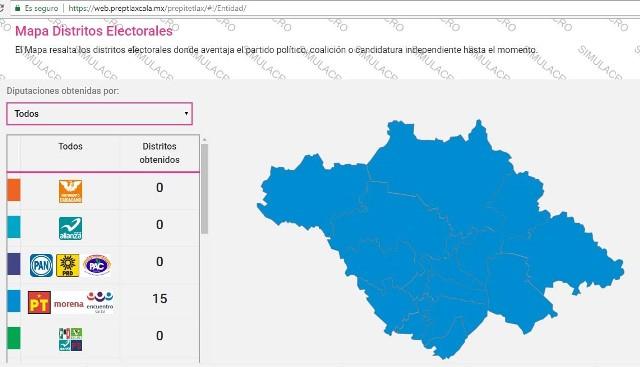 Morena aventaja en los 15 distritos locales y borra al PRI y al PAN