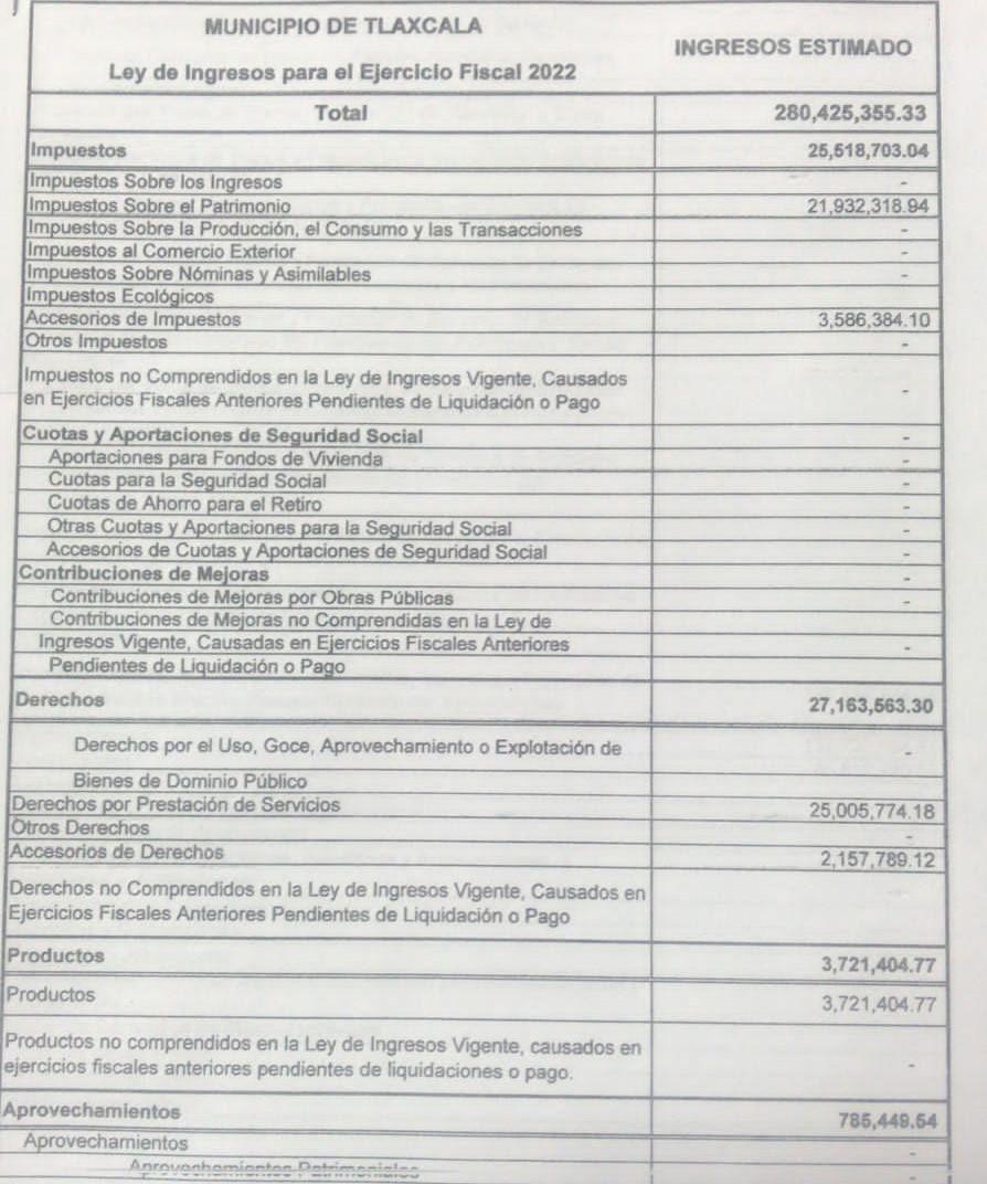 Cabildo aprobó más de 300 millones de pesos para Tlaxcala capital en 2022