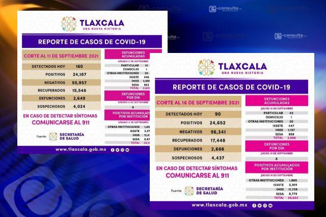 Por arte de magia se reduce el Covid-19 en Tlaxcala