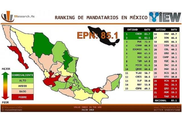 Gobernador Mena ocupa el lugar 11 en interacción en redes sociales
