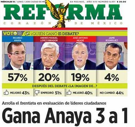 Contundente triunfo de Ricardo Anaya