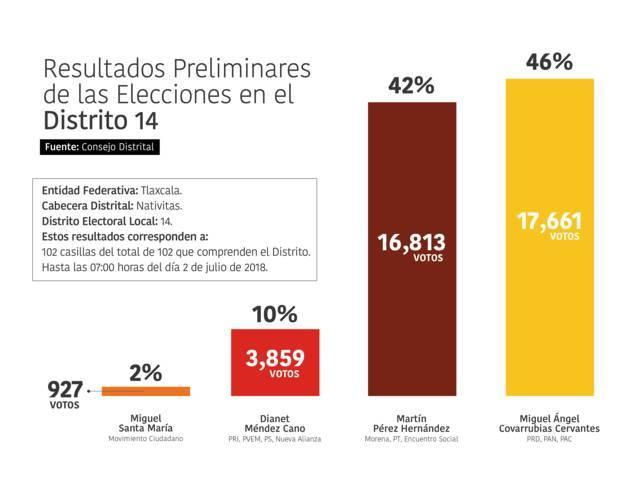 Actas distritales dan victoria a Miguel Ángel Covarrubias en el Distrito 14