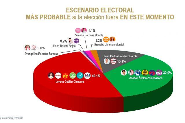 Aventaja Lorena con 17 puntos a 3 días de la elección