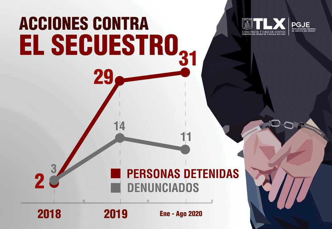Refuerza PGJE acciones contra el secuestro con la captura de 62 imputados en tres años