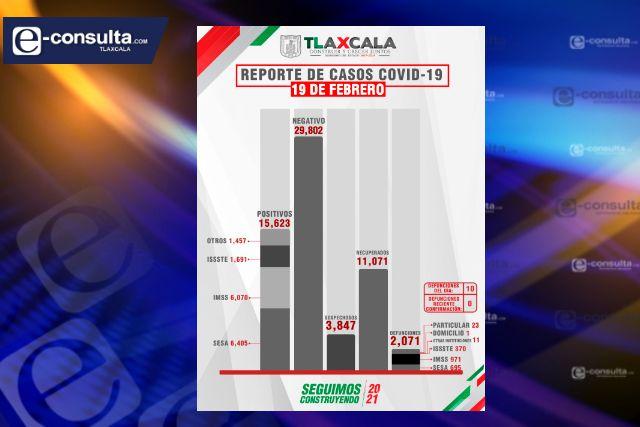 Confirma SESA 10 defunciones y 42 casos positivos en Tlaxcala de Covid-19