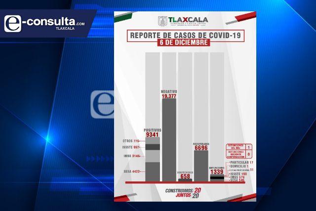 Confirma SESA  1 defunción más y 45 casos positivos en Tlaxcala de Covid-19