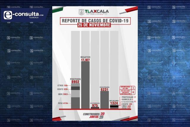 Confirma SESA 1 defunción y 24 casos positivos en Tlaxcala de Covid-19