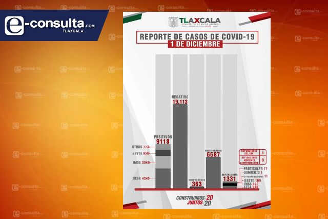 Confirma SESA  1 defunción más y 28 casos positivos en Tlaxcala de Covid-19