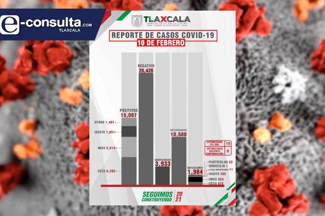 Tlaxcala ya supera la barrera de los más de 15 mil infectados por Covid-19