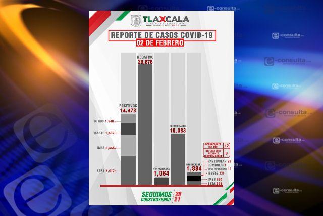 Aumenta a 12 defunciones y 73 casos positivos en Tlaxcala de Covid-19