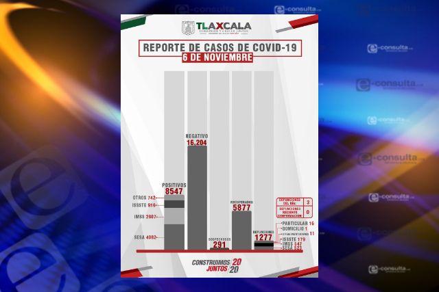 Confirma SESA 3 defunciones y 22 casos positivos en Tlaxcala de Covid-19