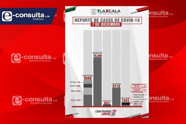 Aumenta a 45 casos nuevos casos y dos defunciones más de Covid en Tlaxcala