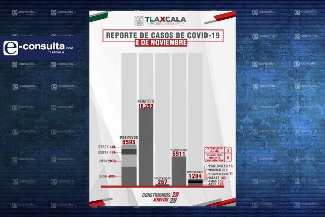 Confirma SESA  3 defunciones y 24 casos positivos en Tlaxcala de Covid-19