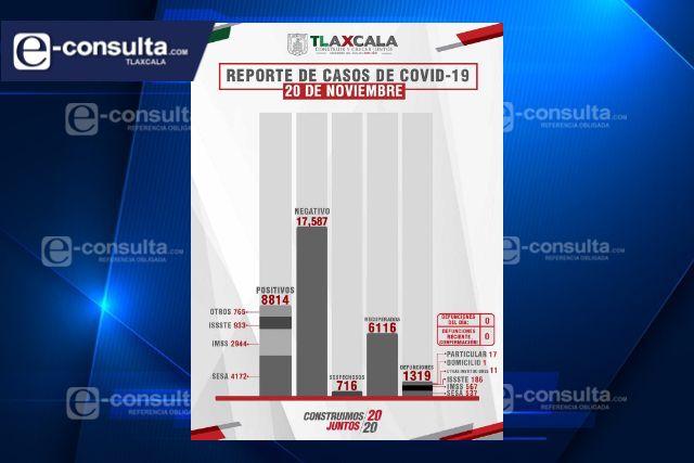 Tlaxcala, sin defunciones por Covid-19 este viernes, reporta SESA