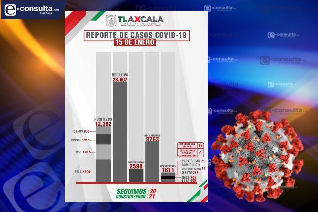 Confirma SESA  18 defunciones y 114 casos positivos en Tlaxcala de Covid-19