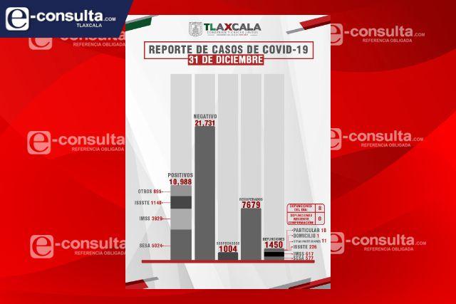 Confirma SESA  8 defunciones y 56 casos positivos en Tlaxcala de Covid-19