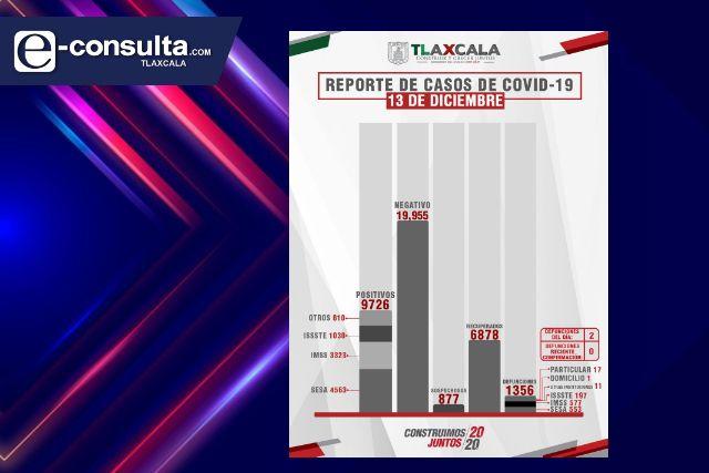 Continúa en aumento constante el caso de positivos por Covid en Tlaxcala